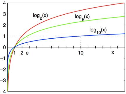 leyes de los logaritmos