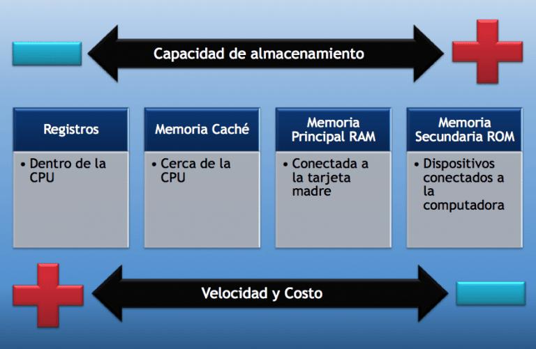 Set de instrucciones del procesador Intel Pentium
