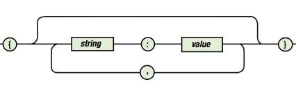 cómo crear un json