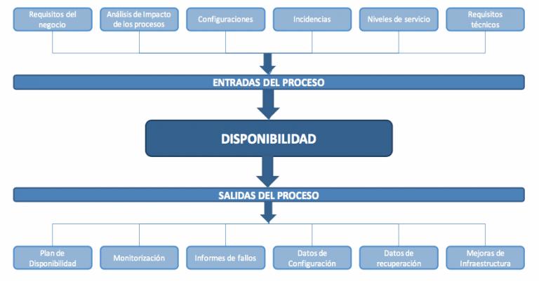 Diseño del Servicio en ITIL